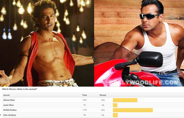 Hrithik Roshan beats Salman Khan to become the sexiest Dhoom villain!