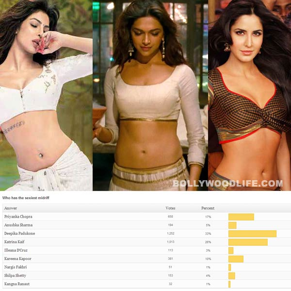 Priyanka Chopra and Katrina Kaif lose the sexiest midriff title to Deepika Padukone!