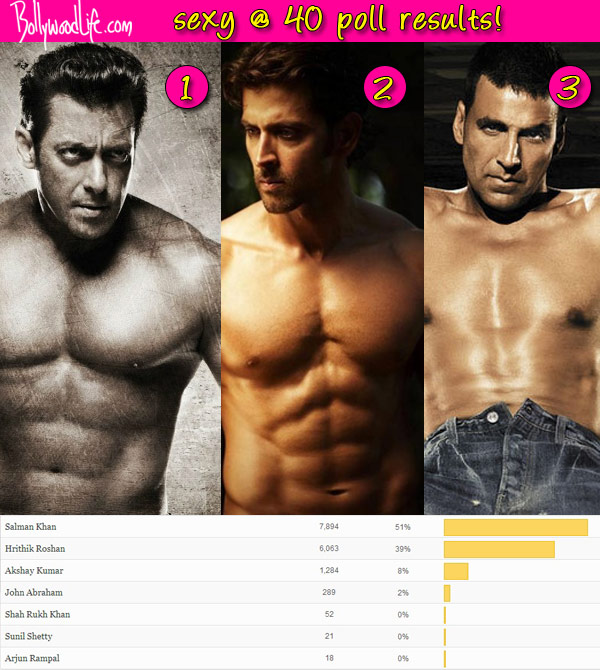 Salman Khan beats Hrithik Roshan and Akshay Kumar, voted as the fittest Bollywood star!