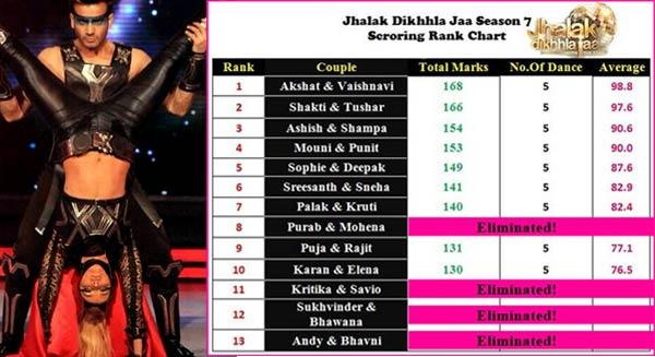 Jhalak Dikhhla Jaa 7: Karan Tacker and Elena in danger zone this week?