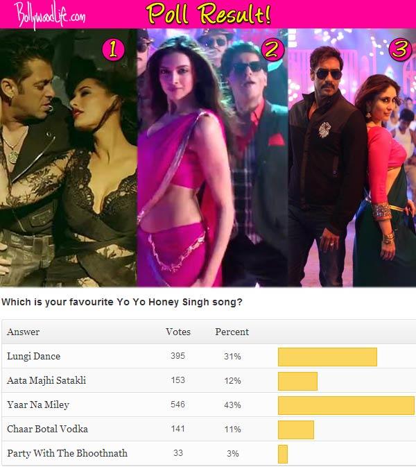 Poll result: Yo Yo Honey Singh's Yaar Na Miley beats Aata Majhi Satakli and Lungi Dance to become the best song!