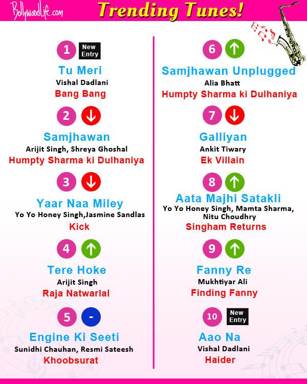 Hrithik Roshan-Katrina Kaif's Tu Meri, Salman Khan's Yaar Na Miley are a hit this week!