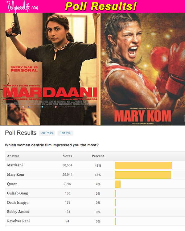 Rani Mukerji's Mardaani beats Priyanka Chopra's Mary Kom, wins the most impressive women-centric film title!