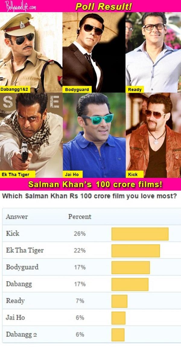 Kick beats Ek Tha Tiger, Bodyguard and Dabangg to become most loved Salman Khan 100 crore film!