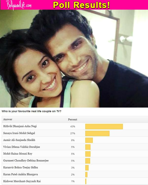 Poll Results: Rithvik Dhanjani and Asha Negi voted as the favourite real life couple on television
